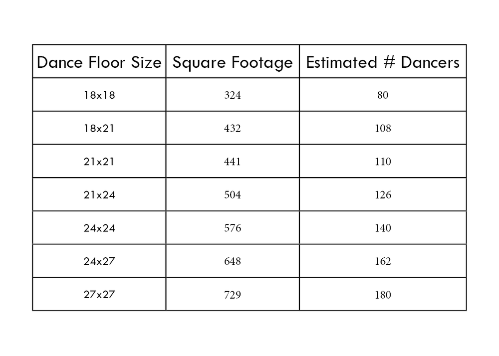 Dance Floors - Our dance floors come in 3x3 sections that can be customized to fit your needs. Please see the chart for general guidelines on dance floor sizes.We estimate that about one third of your guests will be using the dance floor at a time. However, if you know your guests love to dance you might want to get a bigger dance floor.