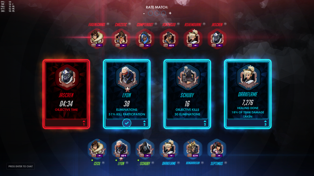 The post-game screen also shows off various players' accomplishments during the round.