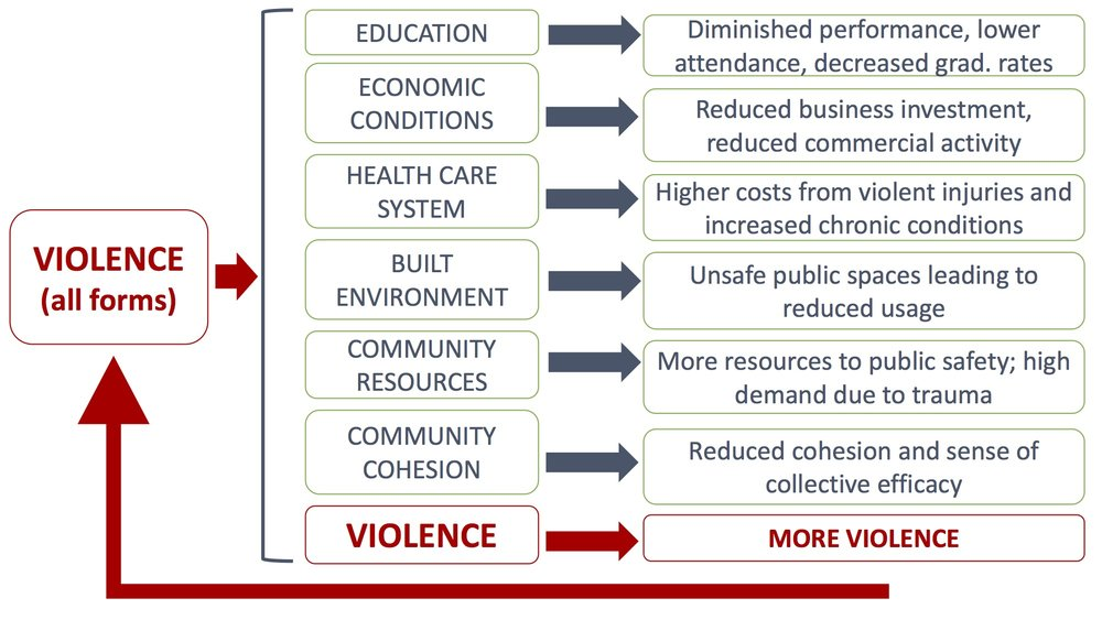 Moving Towards Equity End The Violence Epidemic