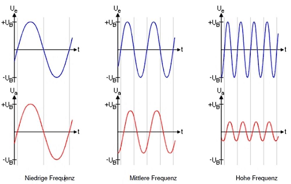 Akustik-ABC-Frequenz-Raumakustik-Bellton