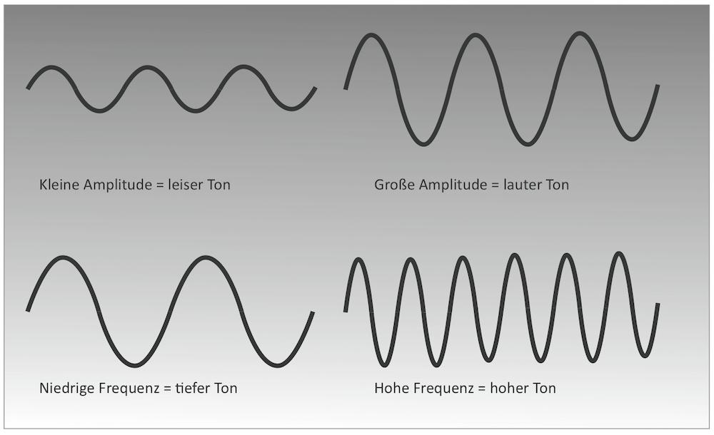 Schallwellen-Akustik-ABC-Raumakustik-Bellton
