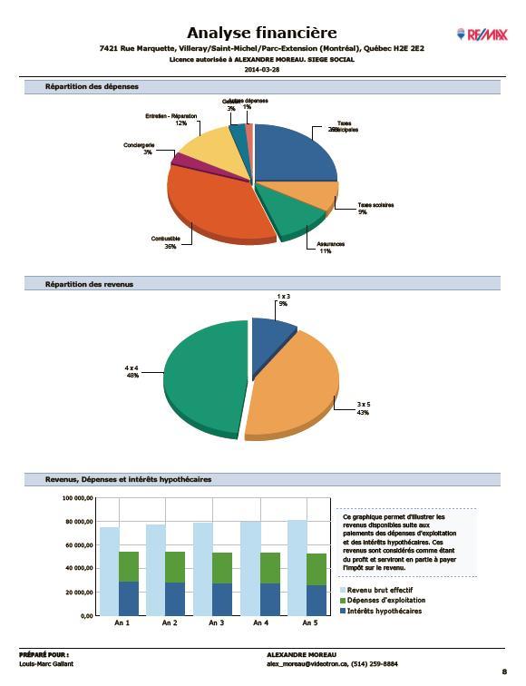 Exemple d'analyse d'immeuble à revenu