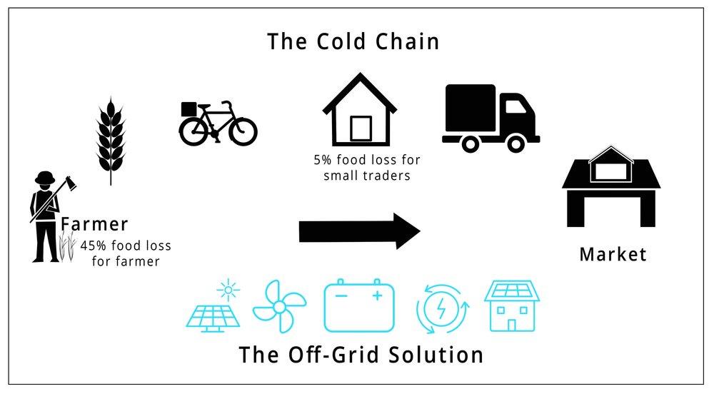 Cold Chain.jpg
