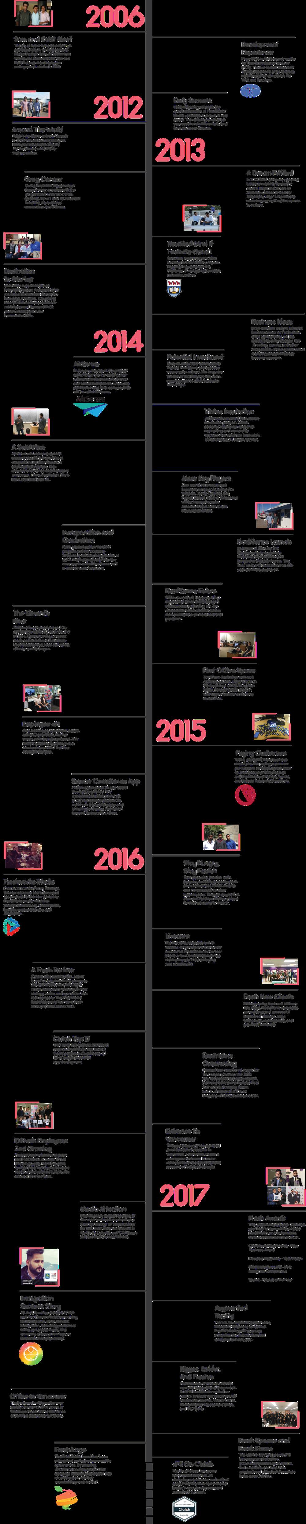 Vertical timeline.png