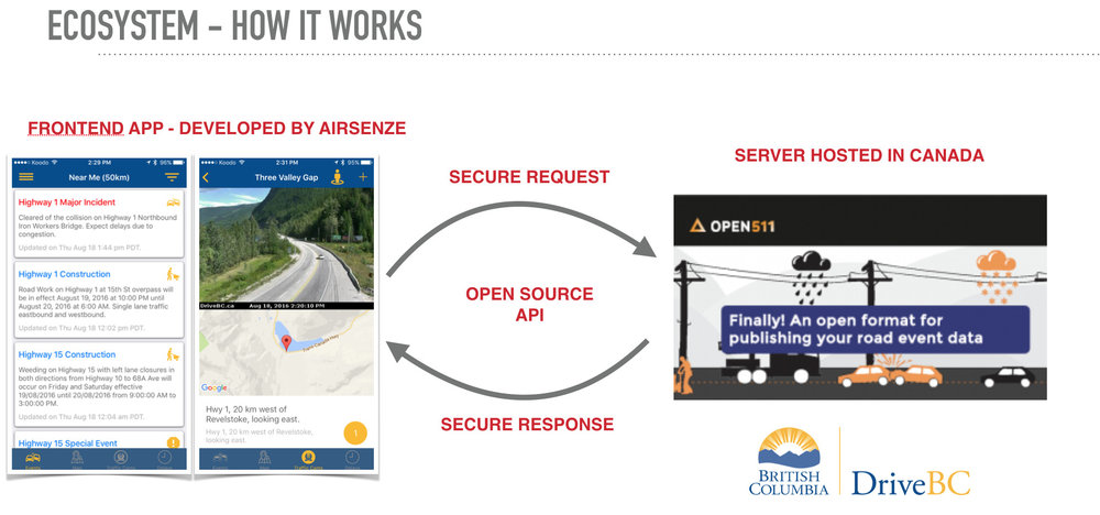BC Highways App Ecosystem