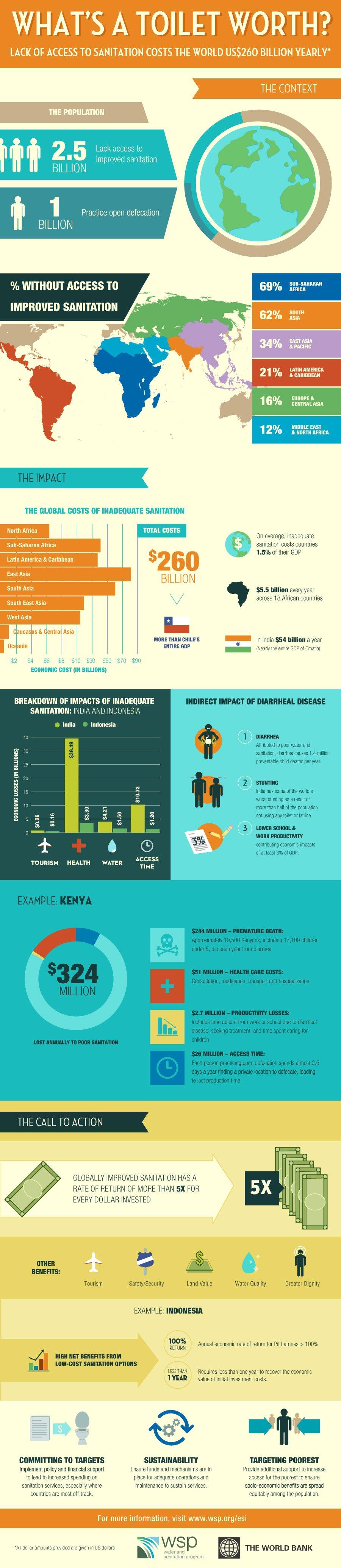 infographic-sanitation-esi-900x4140.jpg