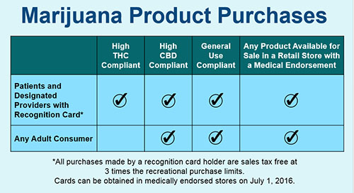 Washington Department of Health Medical Marijuana product compliance chart