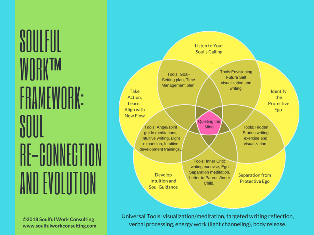 Soulful Work Basic Framework_ Soul Re-Connection and Evolution.png