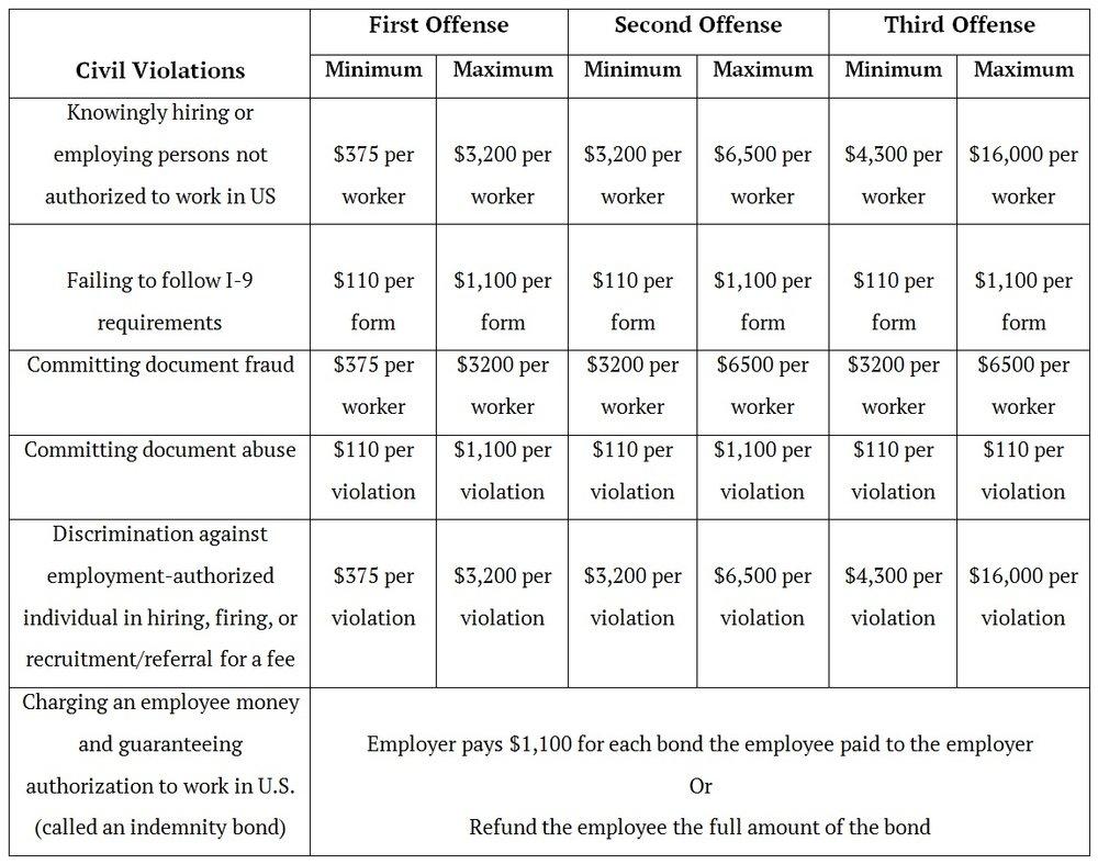 I-9 Penalties Table (2).jpg