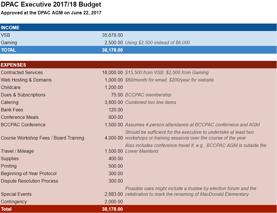 DPAC 2017-2018 budget_AGM.PNG