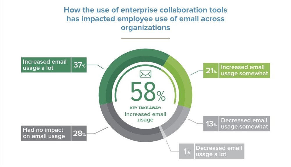 Source:  2017 State of Enterprise Collaboration