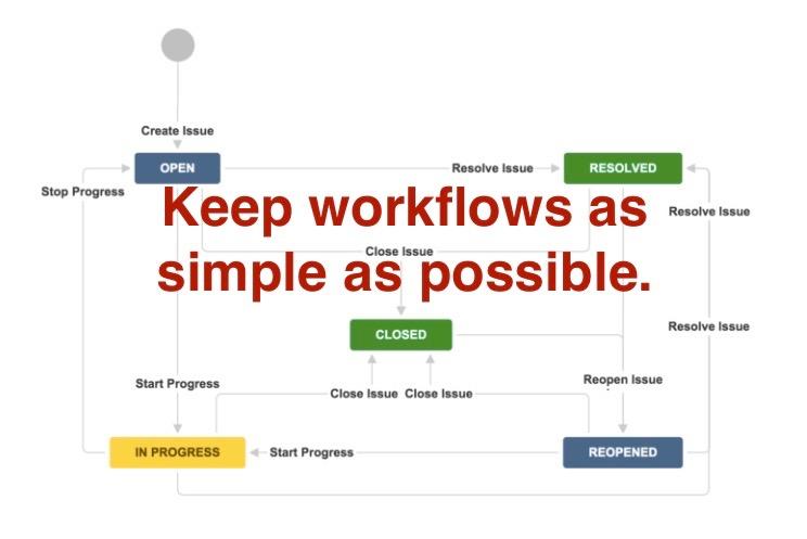 Custom_workflow_ProForma_online_forms_Jira (1).jpg