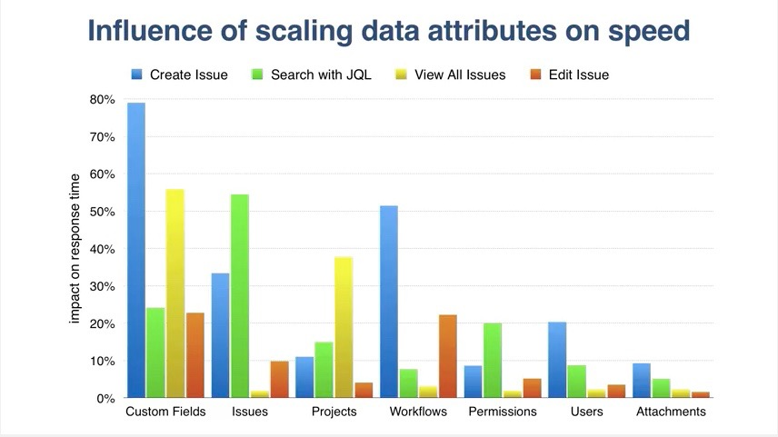 Source: Atlassian -Five Secrets of Jira Performance at Scale