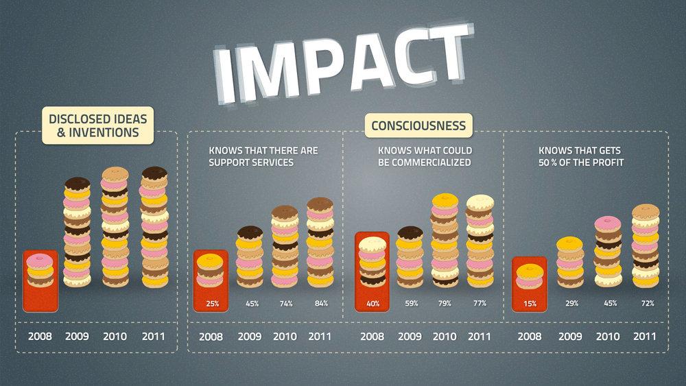 Tästä grafiikasta tuli paljon positiivista palautetta. Kaikkihan tykkäävät donitseista.