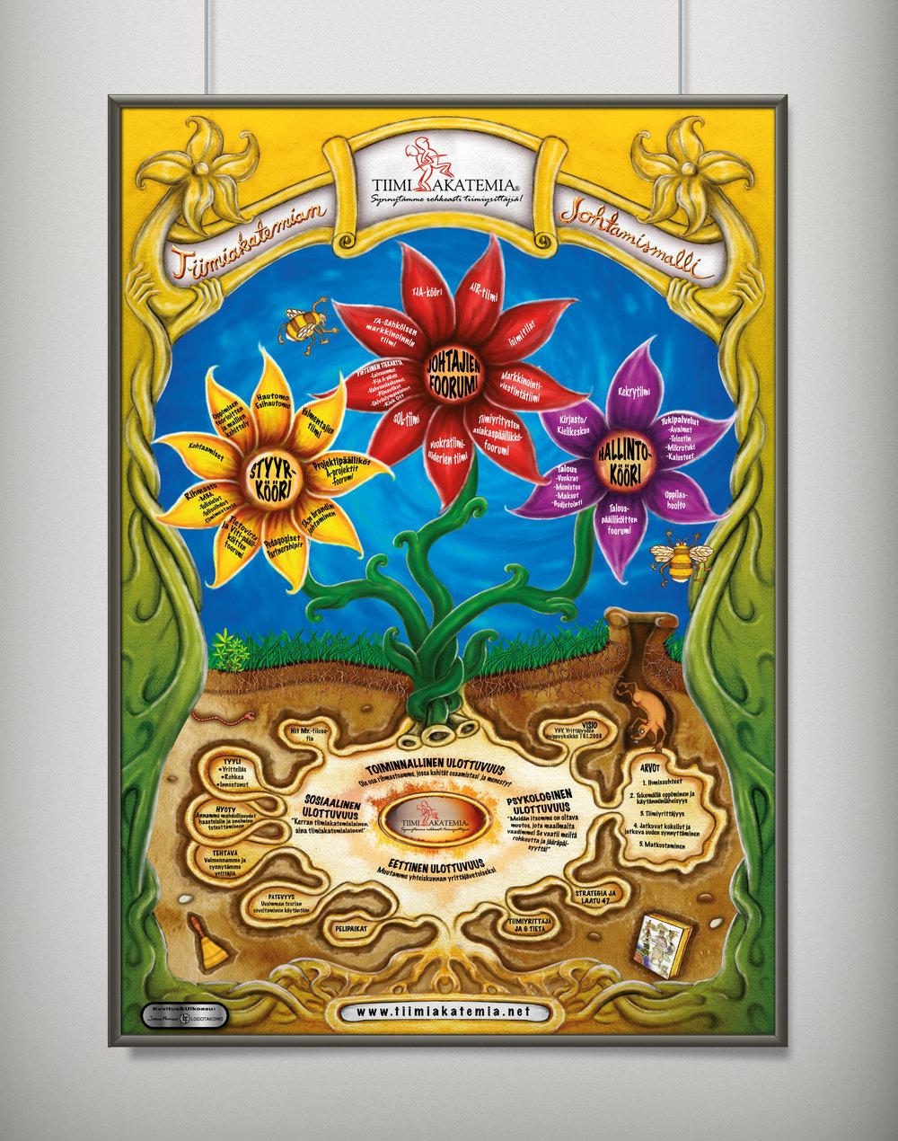 Kukkajulisteella kuvavataan Tiimiakatemian organisaatiomallia.