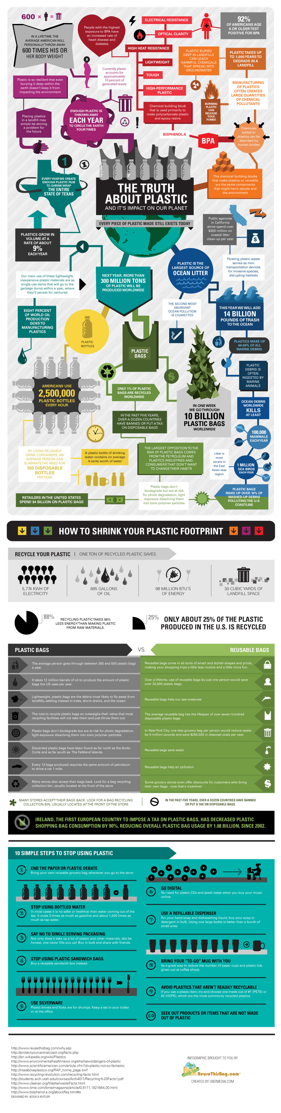 The truth about plastic infographic own the way you live