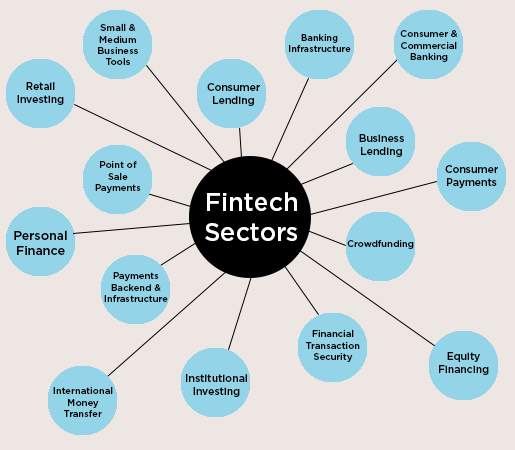 fintech sectors own the way you live