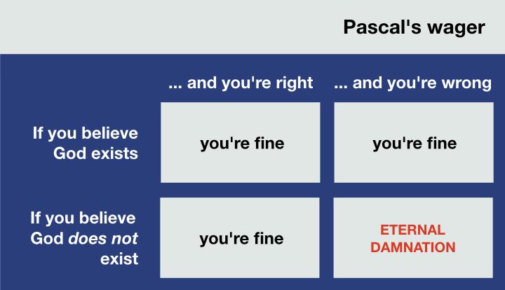 Pascal's wager.jpeg