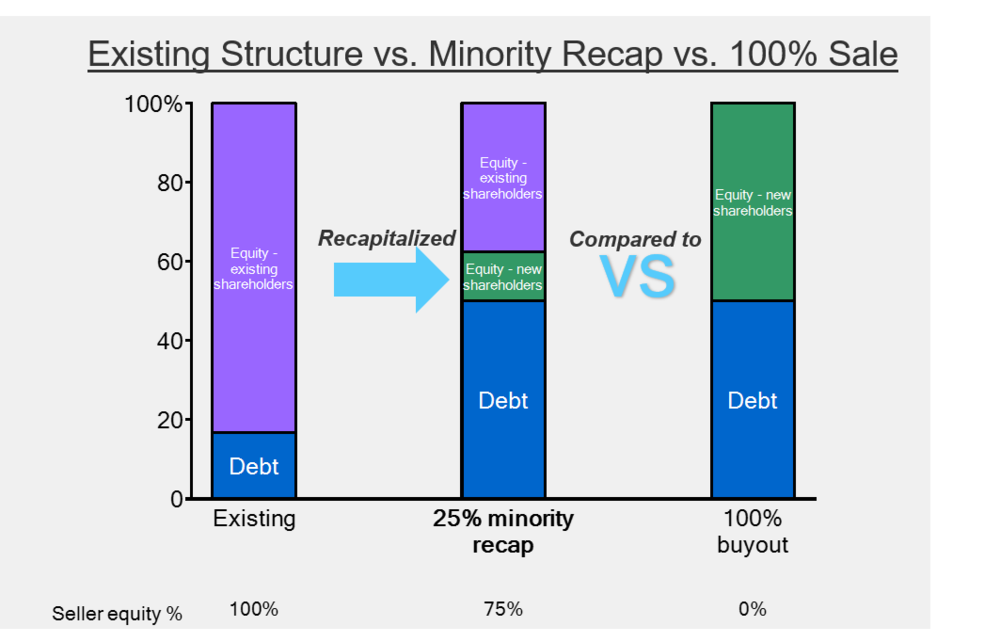 """A """"recapitalization"""" shifts the mix of debt, equity, and ownership"""
