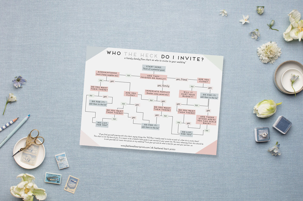 Who-do-i-invite to my wedding - a flowchart to help narrow your guest list