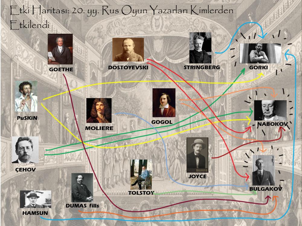 Etki Haritası: 20.yy Rus oyun yazarları
