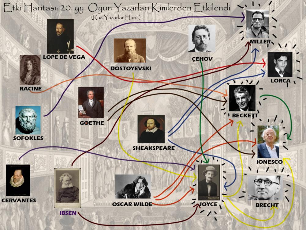 Etki Haritası: 20.yy oyun yazarları - Ruslar hariç