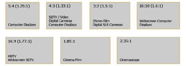Ekran çerçeve oranları ve genel kullanım alanları