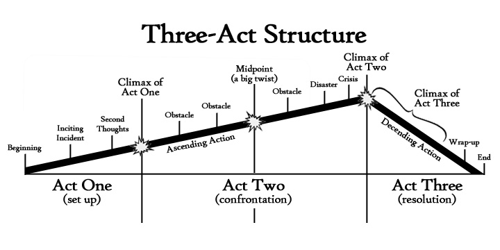 Üç Act Yapı:Serim-İhtilaf-Çözüm