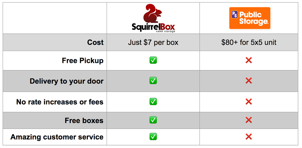 SquirrelBox is better than other storage units!