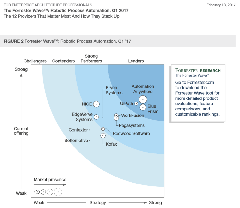 CiGen-robotic-process-automation-uipath-selected-rpa-industry-leader-forrester