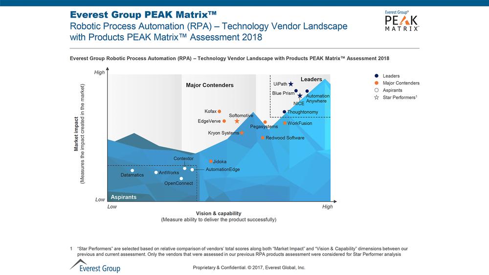 CiGen-RPA-Everest-Group-2018-RPA-PEAK-Matrix-UiPath-Named-Leader-and-Star-Performer.png