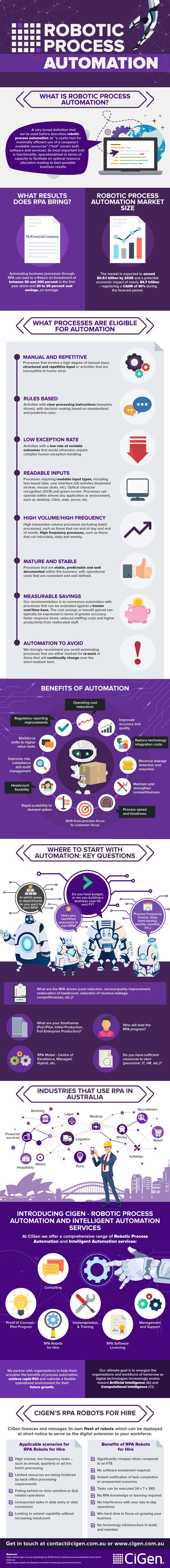 CiGen-RPA-infographic-what-is-robotic-process-automation-2018