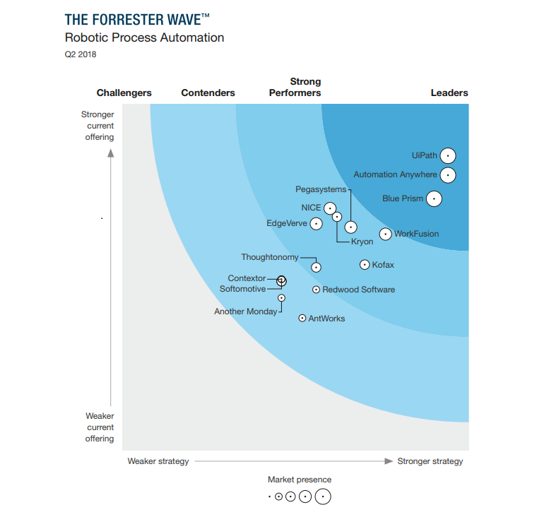 CiGen-RPA-UiPath-Named-Leader-in-Forrester-Robotic-Process-Automation-Report.png