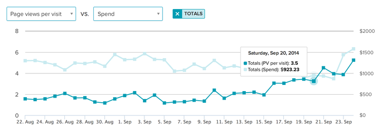 Graph of campaign spend data and page views per visit data, consolidated in Zemanta's dashboard.