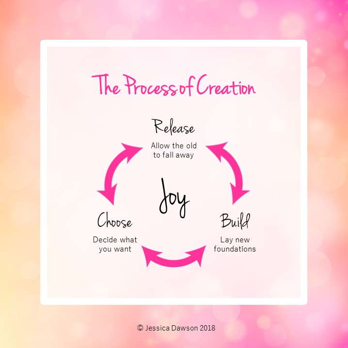 Process-of-Creation-Graphic.jpg