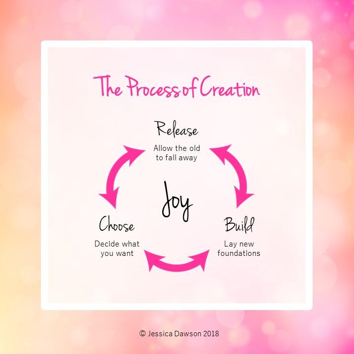 Process-of-Creation-Graphic.jpg