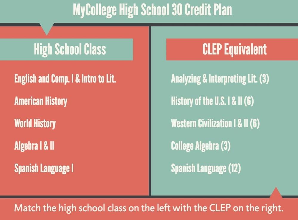 mycollege-high-school-30-credit-plan.jpg