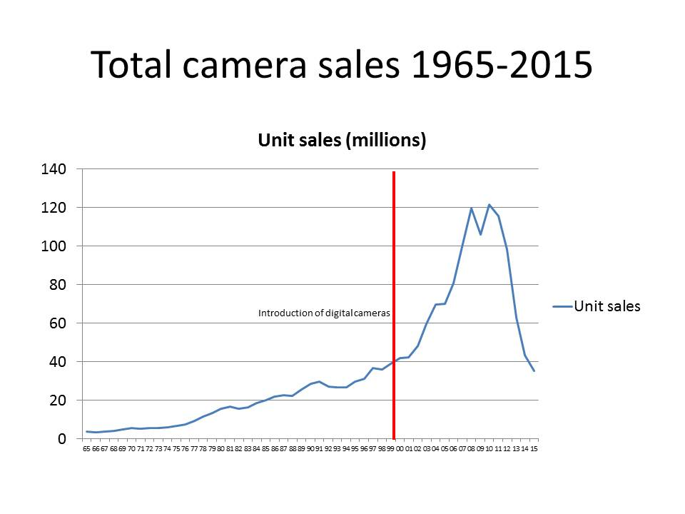 Camera sales of film and digital cameras (non-interchangable, DSLR & mirrorless). Introduction of digital technology indicated by a red line. Charts by Thomas Stirr - photographylife.com