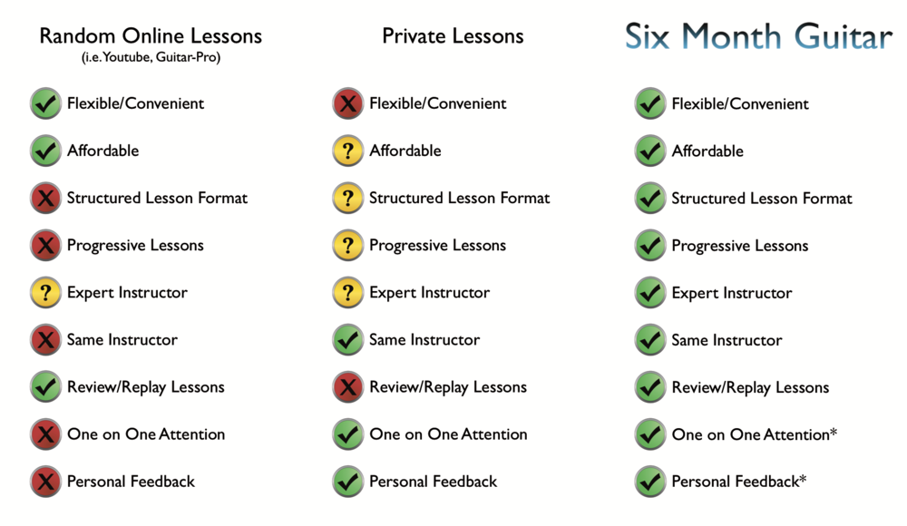 SMG - Lesson Comparison vs Private:Online.png