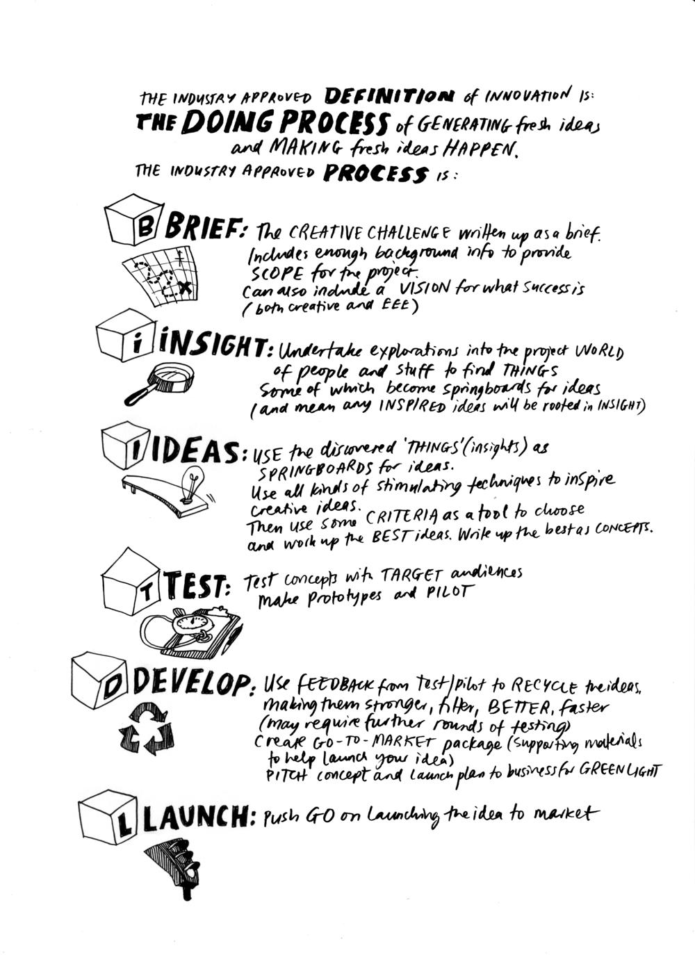 Creative+process.png