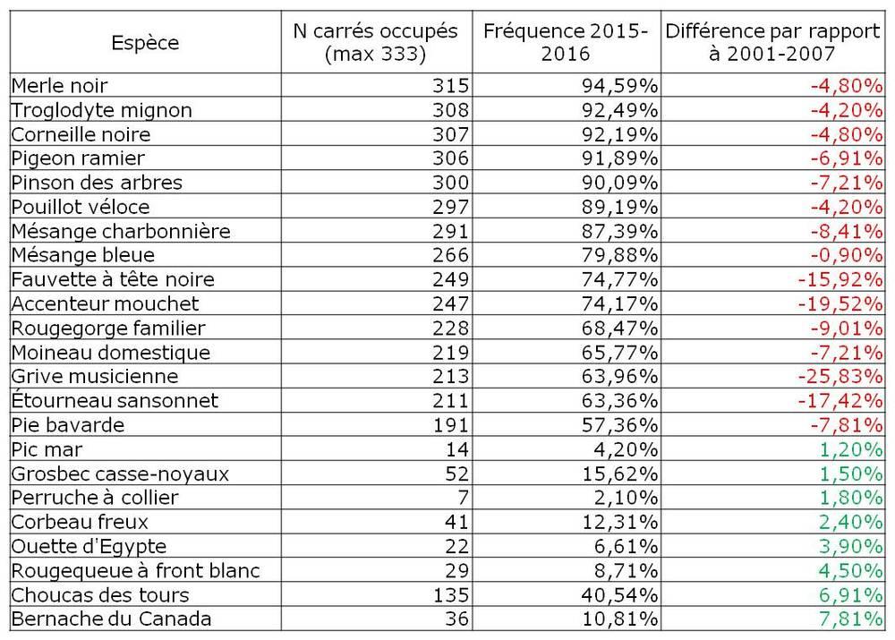 Nombre de carrés occupés en 2015-2016 par rapport à 2001-2007 pour les 333 carrés échantillonnés les deux fois. Liste des 15 espèces les plus répandues et des meilleures progressions.