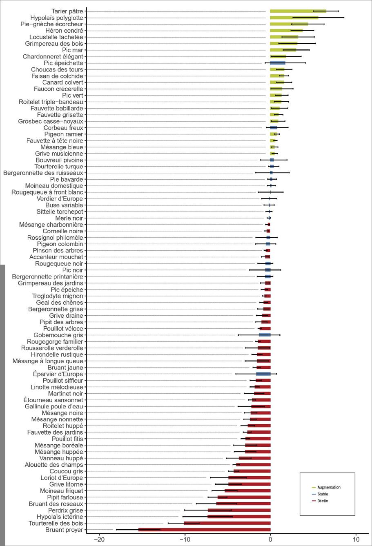 Taux de croissance annuel moyen (en %) pour chaque espèce. La barre d'erreur montre l'intervalle de confiance autour de la tendance (à 95%). Vert = augmentation, bleu = stable et rouge = déclin.