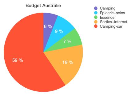 Pour un total de 17330$, et oui l'Australie a un prix! Heureusement que le camping car nous a fait économiser sur les restos et les hôtels pas toujours abordables...