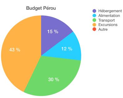 Pour 4950$...si on enlève le Machu Picchu la somme est considérablement à la baisse! Mais que serait le Pérou sans cette merveille!