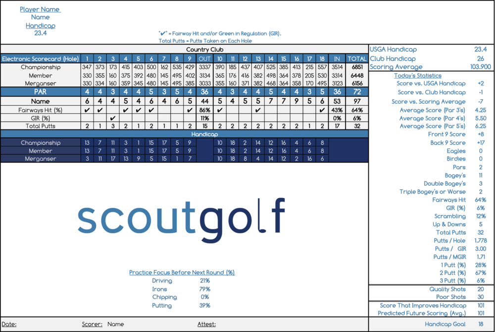 Analytics Breakdown Provided after Each Round Completed. Daily Statistics and Handicap are Updated. Learn More About Single Round Statistics →