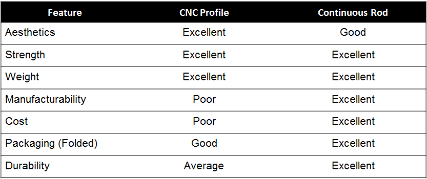 CNC Profile vs. Continuous Rod Carbon fiber Rib Design Comparison Table