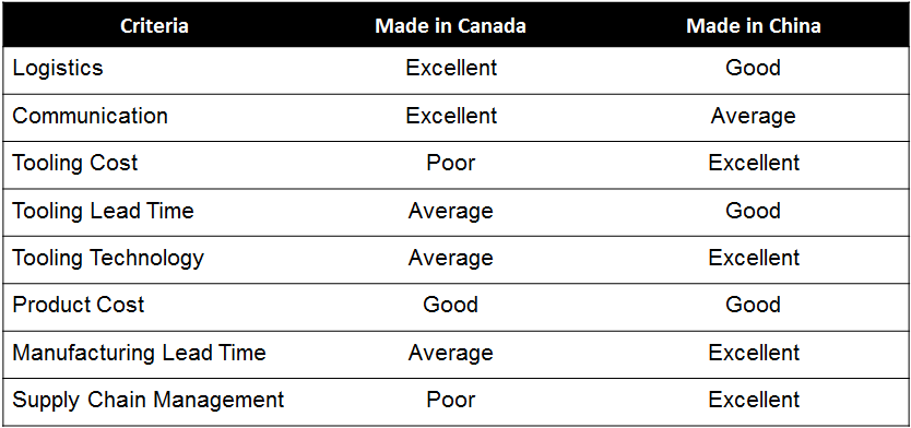 Made in Canada vs. Made in China Summary Table
