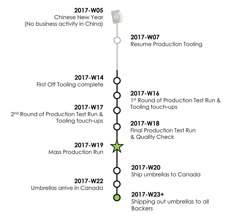 Updated Timeline v3.jpg