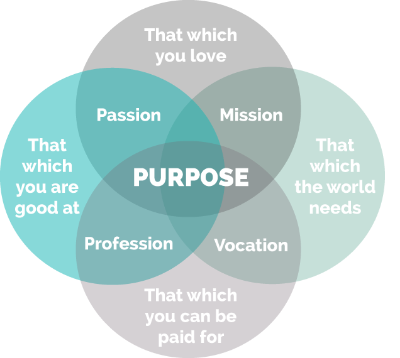 This is a well-known diagram in the coaching world, and it distills the essence of personal branding, as well. The perfect personal brand is the intersection of who you are with how the world sees you,