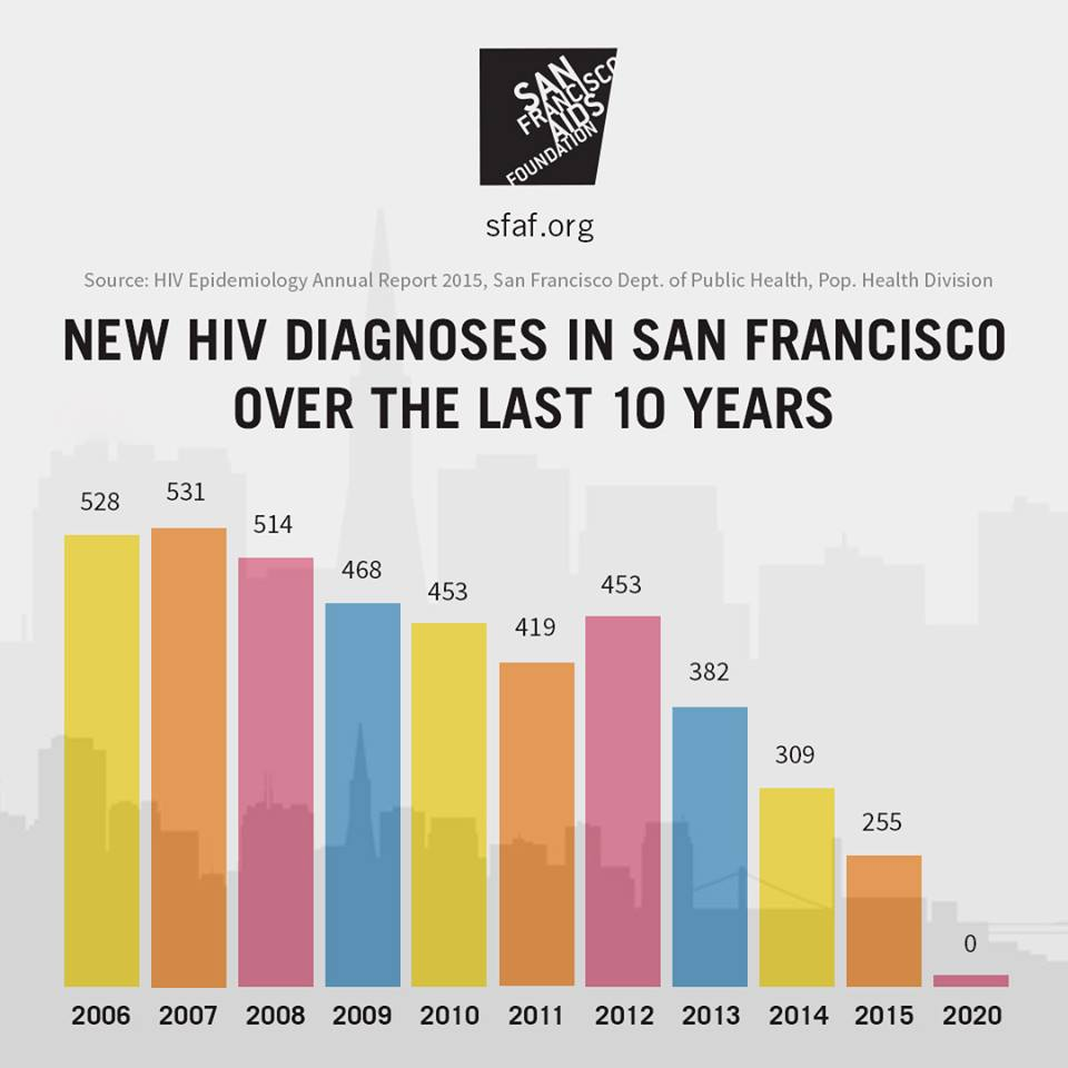 New HIV Diagnoses Chart.jpg